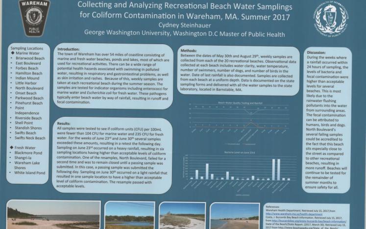 Beach Water Sampling Poster